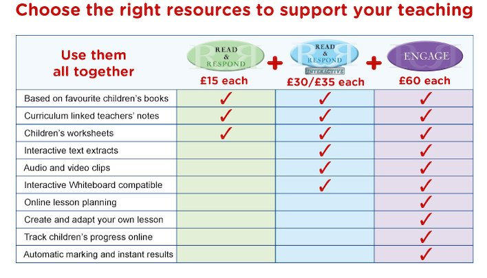 Choose the right resources for you