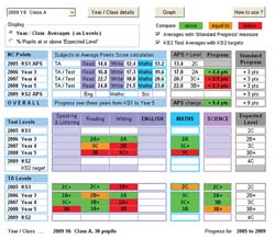 primary progress toolkit standard progress