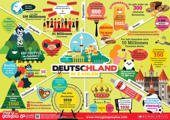 Poster: Germany in Numbers