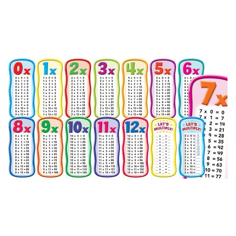 Multiplication Tables Wall Charts (15 pieces)