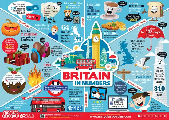 Poster: The UK in Numbers