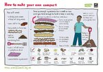 Make your own compost (1 page)