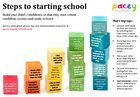 Steps to starting school poster
