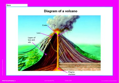 Diagram of a volcano poster primary ks2 teaching resource click to download ccuart Choice Image