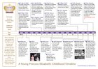 The Queen: A young Princess Elizabeth – timeline
