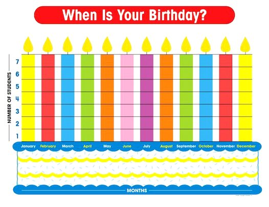 Birthday Graph Chart