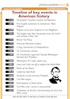 Timeline of key events in US history