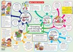Grouping and changing materials poster (1 page)