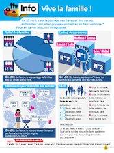 Infographie : Vive la famille !