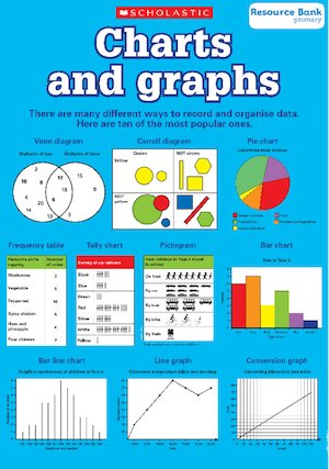 Charts and graphs - poster