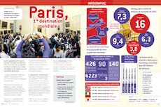 Infographie : Paris