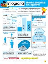Infografía: estudiantes argentinos