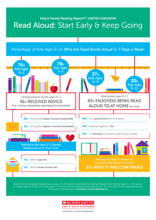KFRR Reading Aloud Infographic