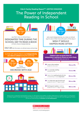 KFRR Independant Reading Infographic